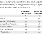 Americans Trust President Obama More Than Romney to Manage the Economy