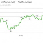 U.S. Economic Confidence Hangs in the Balance as Federal Sequester Approaches