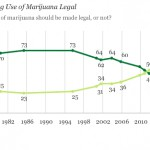 A Record-High 50 Percent of Americans Now Favor Legalizing Marijuana