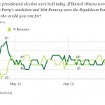 President Obama Holds Significant Lead Over Romney in Popular Vote