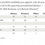 A Majority of Americans Predict President Obama Will Win the Debates