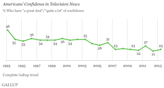 Gallup_TV6-17-13a
