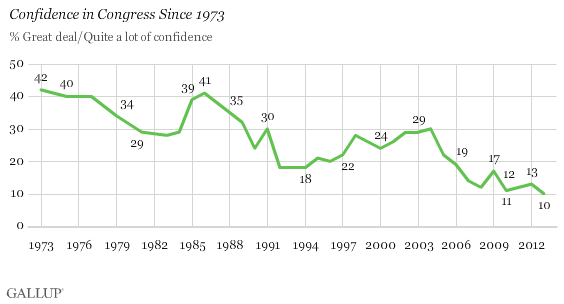 Gallup_confidence6-13-13b