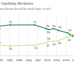 A Large Majority of Americans Now Favor Legalization of Marijuana for the First Time