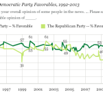 Republican Party Favorability Rating Sinks to Record Low