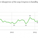 American Public Approval of Congress Drops to 11 Percent Due To Government Shutdown