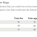 An Overwhelming Majority of Americans, 76 Percent, Now Support Raising the Minimum Wage