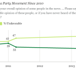U.S. Tea Party Favorability Rating Falls to Record Low